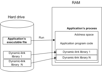 principle-of-application-run